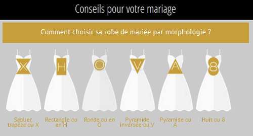Quelle robe de mariée porter selon sa morphologie